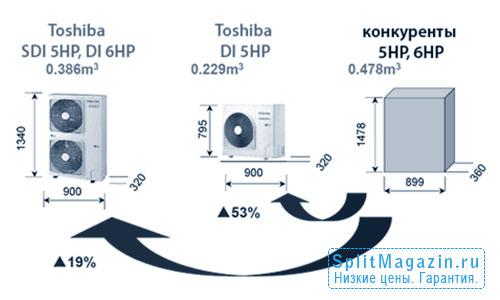 Toshiba Digital Inverter - преимущество объема наружных блоков