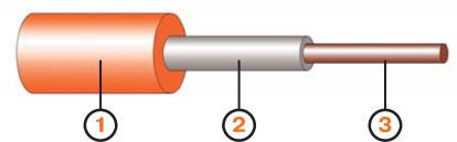 Одножильный неэкранированный нагревательный кабель Ceilhit с двойным покрытием
