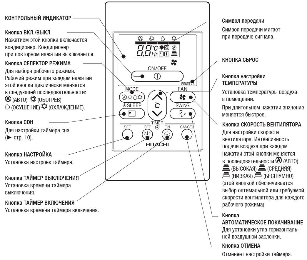 Настройки с проводного пульта SPX-RCDB (RAR-5G2)