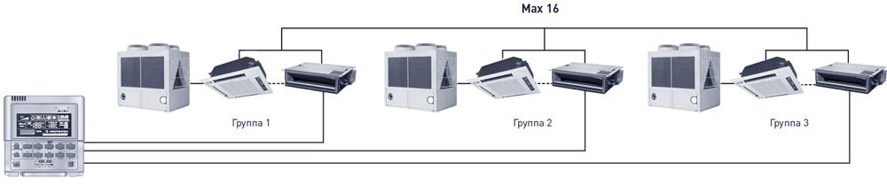 Пульт управления JAX CE51-24Em - применение