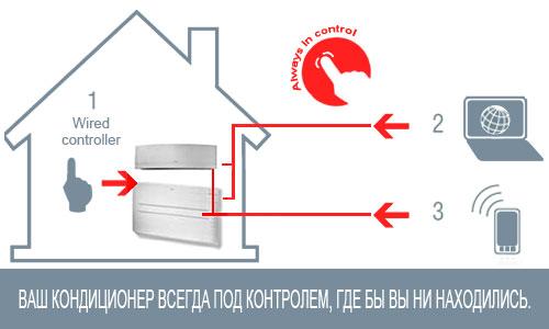 Преимущества Wi-Fi онлайн-контроллера BRP069A42