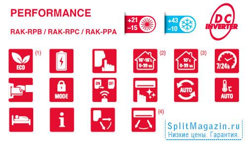 Hitachi RAK-25RPC/RAC-25WPC Perfomance - функции