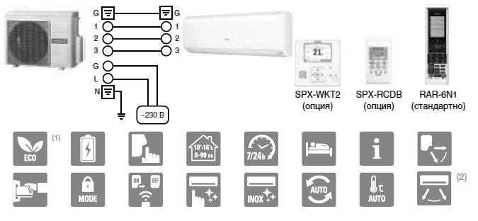 Мульти-сплит системы PERFORMANCE Multizone Premium Инвертор