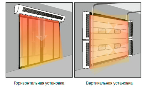 Способ установки завесы Тепломаш КЭВ-6П222Е Серия 200