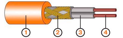 Двухжильный экранированный нагревательный кабель Ceilhit с двойным покрытием и внешней термостойкой оболочкой PVC